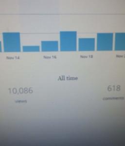 10,000 blog hits